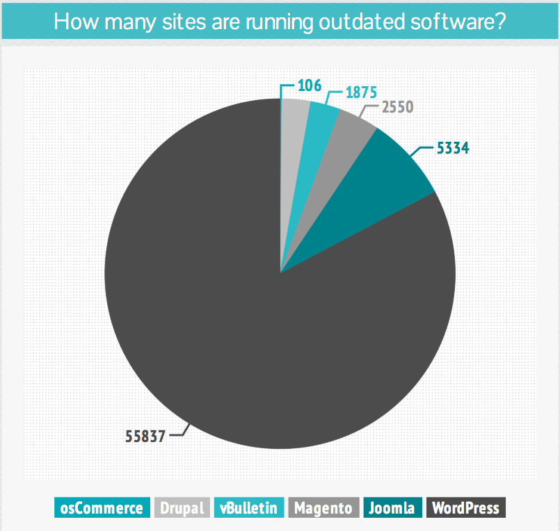 sucuri-outdated-software